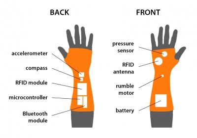 Gauntlet Technical Sketch